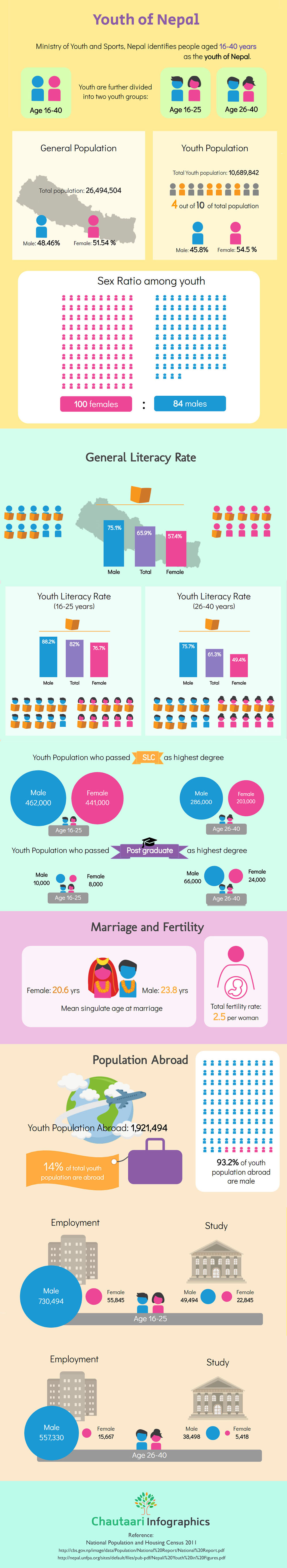 Youth of Nepal Infographics
